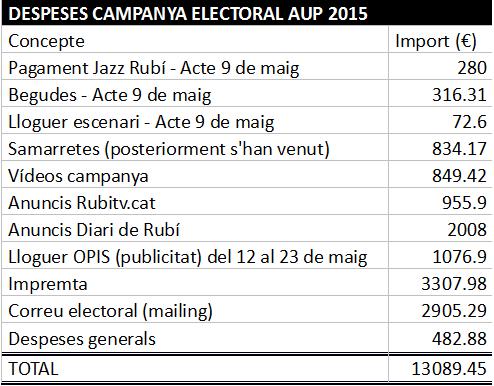 Taula despeses electorals