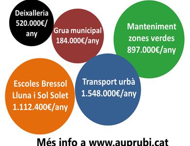 L'Ajuntament de Rubí té 5 contractes caducats per valor de 4.1 milions d'euros/any